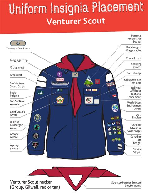 Uniform Badge Placement - 117TH ROSSLYN SCOUT GROUP
