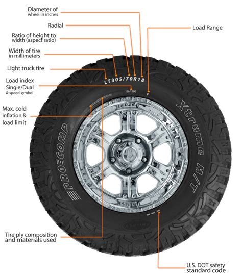 Tire Sidewall & Tire Size Calculator - Tire Sizing Made