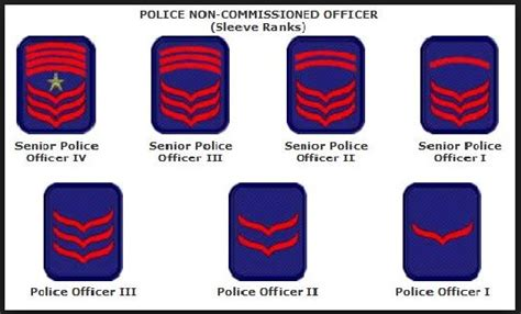 Police Rank in the Philippines | AFP, PNP Ranks and
